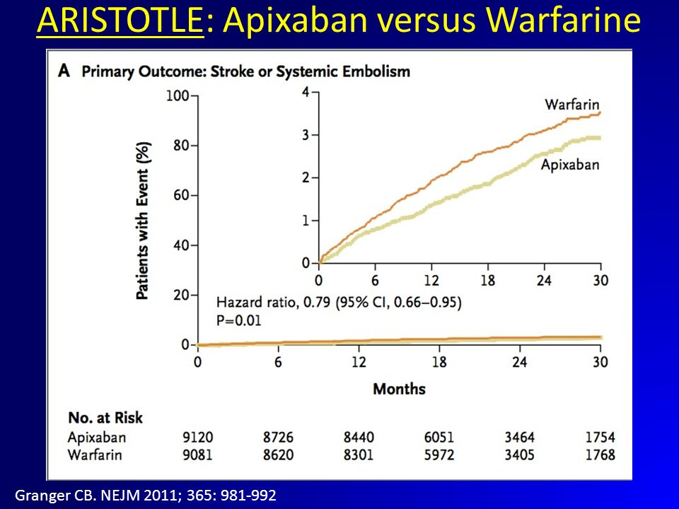 ARISTOTLE: Apixaban versus Warfarine Granger CB. NEJM 2011; 365: 981-992