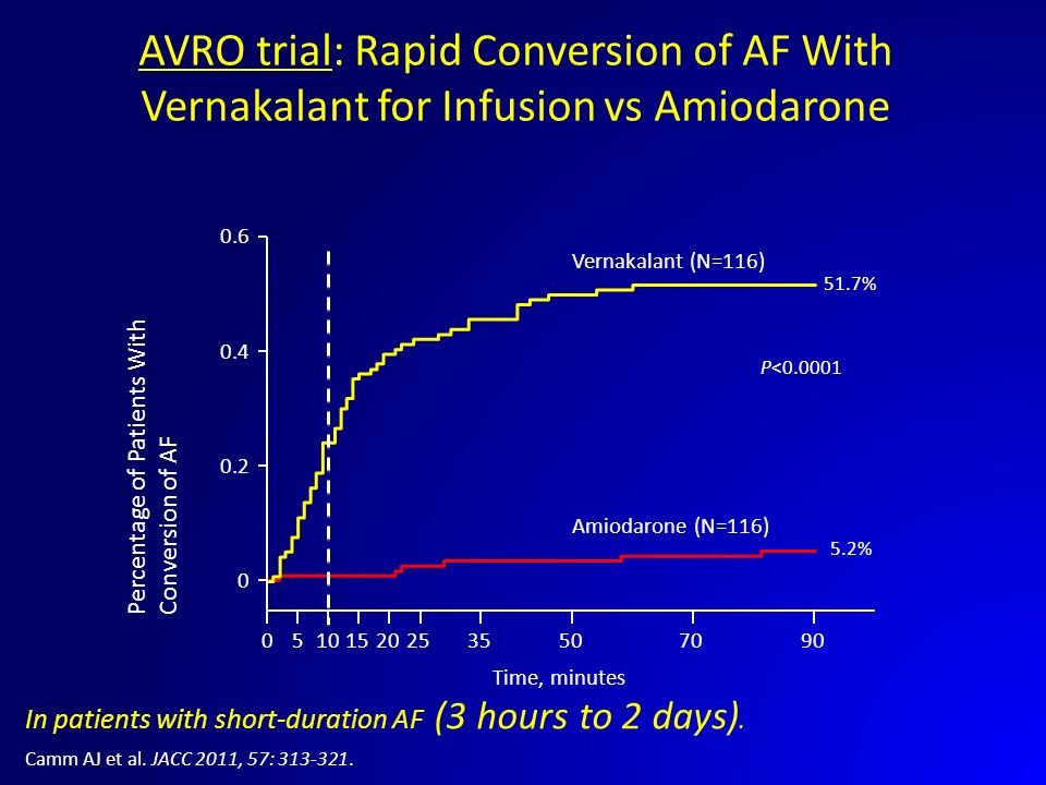 AVRO trial: Rapid Conversion of AF With Vernakalant for Infusion vs Amiodarone 51.7% 5.2% P<0.0001 Vernakalant (N=116) Amiodarone (N=116) 010152025355