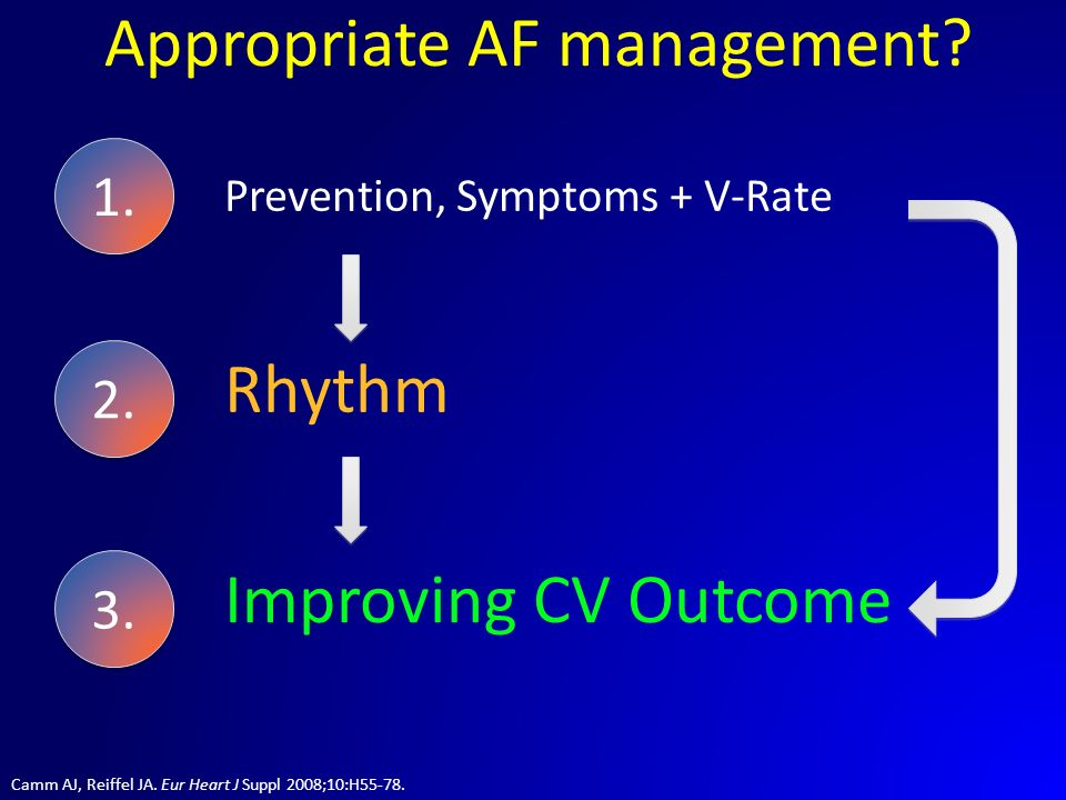 Appropriate AF management? Camm AJ, Reiffel JA. Eur Heart J Suppl 2008;10:H55-78. 1. 2. Rhythm 3. Improving CV Outcome Prevention, Symptoms + V-Rate