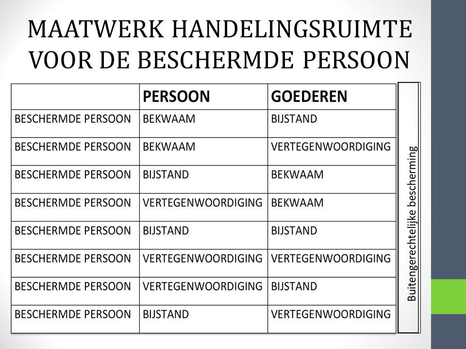 MAATWERK HANDELINGSRUIMTE VOOR DE BESCHERMDE PERSOON