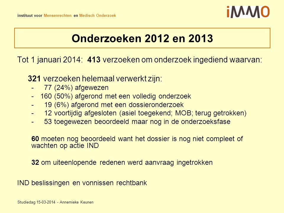instituut voor Mensenrechten en Medisch Onderzoek Onderzoeken 2012 en 2013 Tot 1 januari 2014: 413 verzoeken om onderzoek ingediend waarvan: 321 verzoeken helemaal verwerkt zijn: - 77 (24%) afgewezen -160 (50%) afgerond met een volledig onderzoek - 19 (6%) afgerond met een dossieronderzoek - 12 voortijdig afgesloten (asiel toegekend; MOB; terug getrokken) - 53 toegewezen beoordeeld maar nog in de onderzoeksfase 60 moeten nog beoordeeld want het dossier is nog niet compleet of wachten op actie IND 32 om uiteenlopende redenen werd aanvraag ingetrokken IND beslissingen en vonnissen rechtbank Studiedag 15-03-2014 - Annemieke Keunen