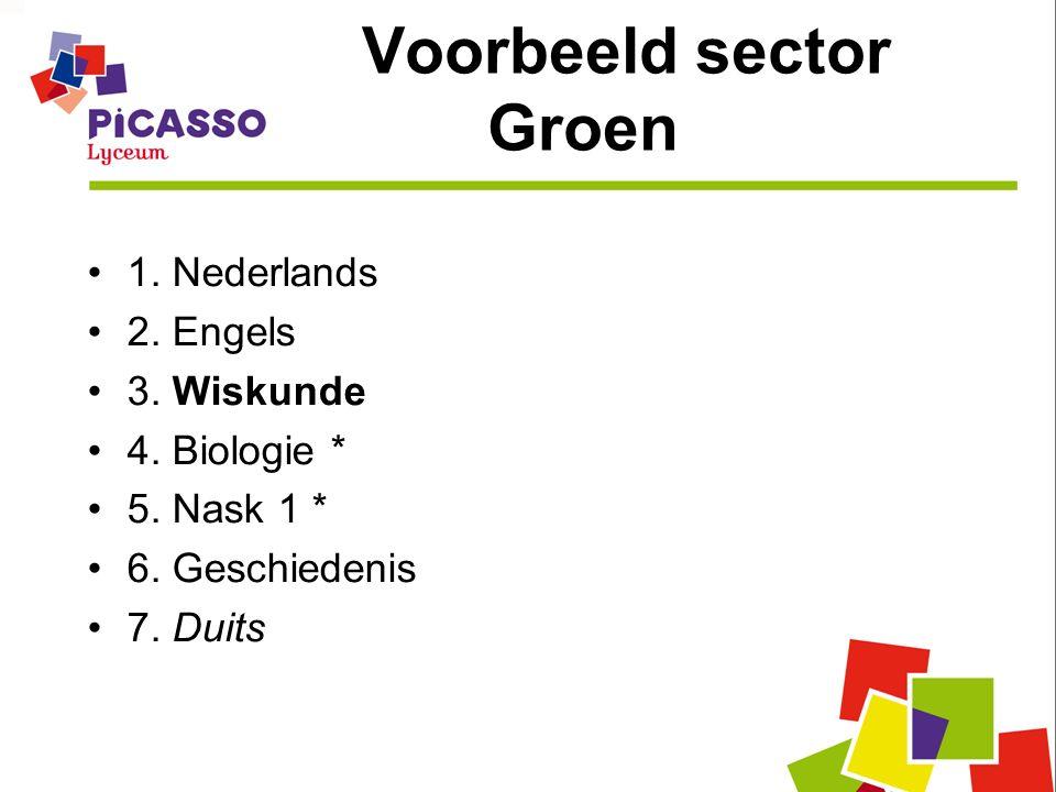 Voorbeeld sector Groen 1. Nederlands 2. Engels 3. Wiskunde 4. Biologie * 5. Nask 1 * 6. Geschiedenis 7. Duits