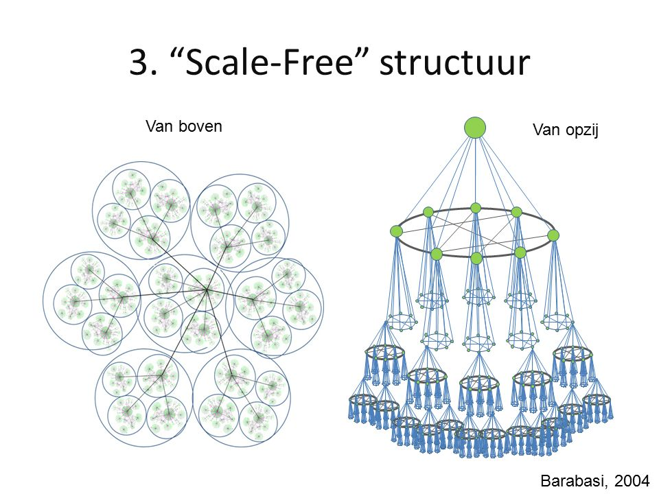 2. Multimodulaire structuur Hubs