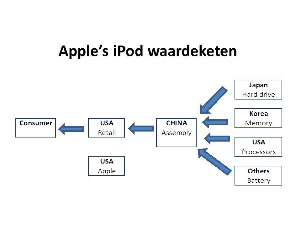 Apple's iPod waardeketen (in $)