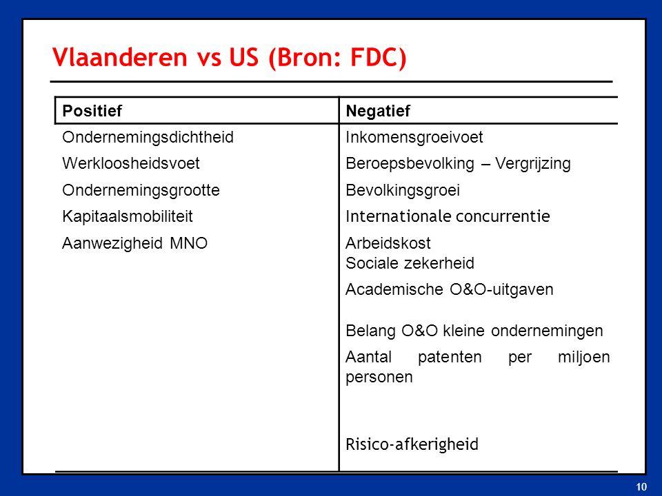 10 Vlaanderen vs US (Bron: FDC) PositiefNegatief OndernemingsdichtheidInkomensgroeivoet WerkloosheidsvoetBeroepsbevolking – Vergrijzing OndernemingsgrootteBevolkingsgroei Kapitaalsmobiliteit Internationale concurrentie Aanwezigheid MNOArbeidskost Sociale zekerheid Academische O&O-uitgaven Belang O&O kleine ondernemingen Aantal patenten per miljoen personen Risico-afkerigheid