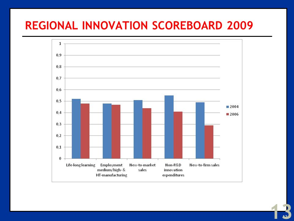 13 REGIONAL INNOVATION SCOREBOARD 2009 13