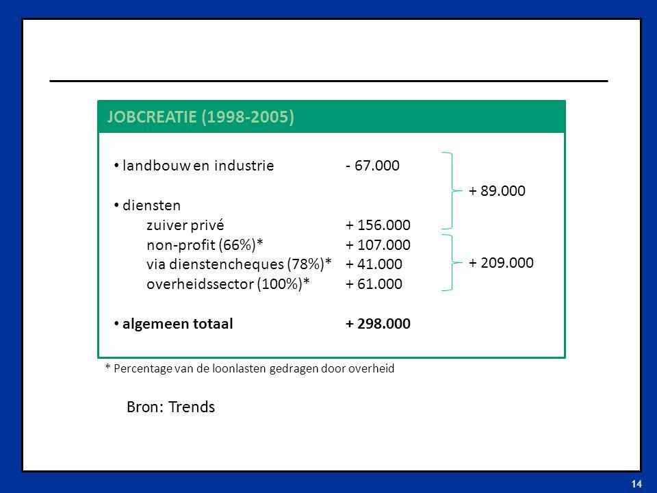 14 landbouw en industrie diensten zuiver privé non-profit (66%)* via dienstencheques (78%)* overheidssector (100%)* algemeen totaal - 67.000 + 156.000 + 107.000 + 41.000 + 61.000 + 298.000 + 89.000 + 209.000 * Percentage van de loonlasten gedragen door overheid JOBCREATIE (1998-2005) Bron: Trends