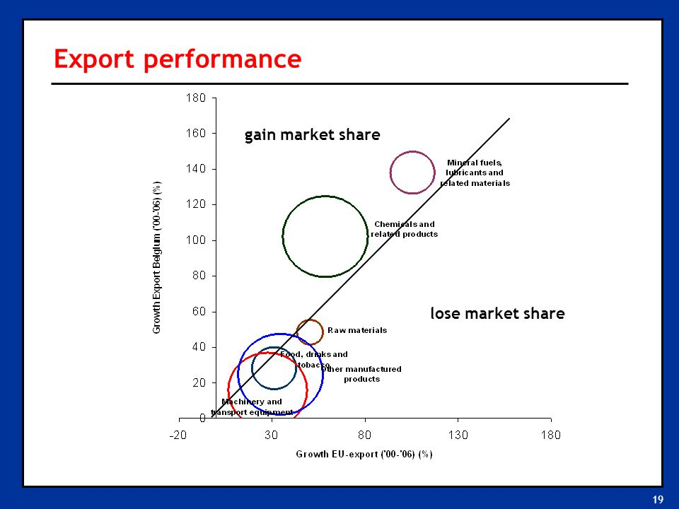 19 Export performance lose market share gain market share