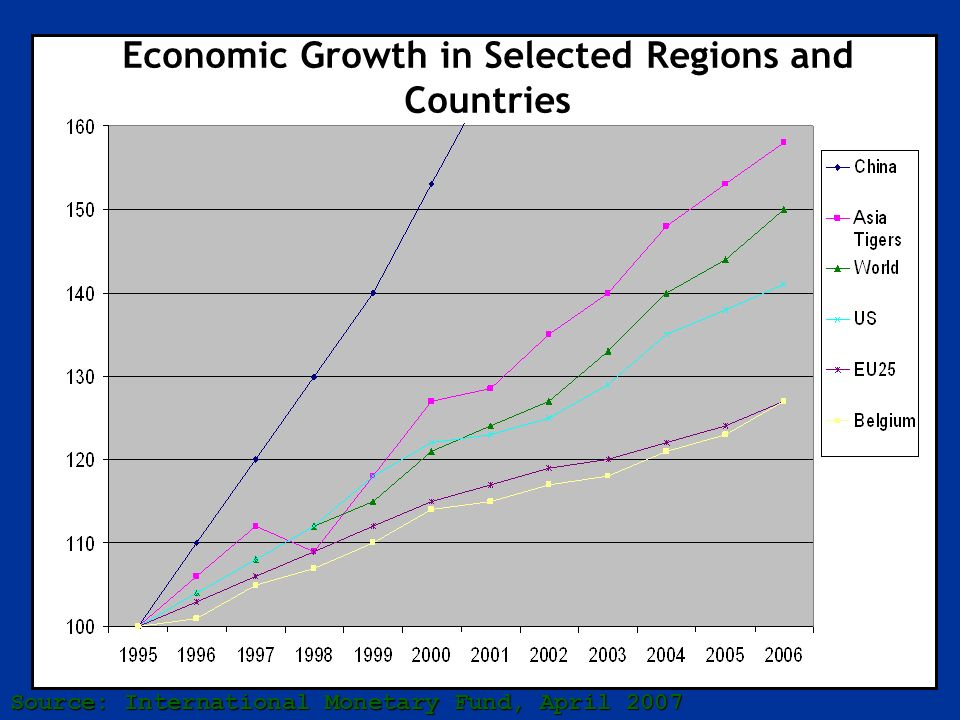 Economic Growth in Selected Regions and Countries Source: International Monetary Fund, April 2007