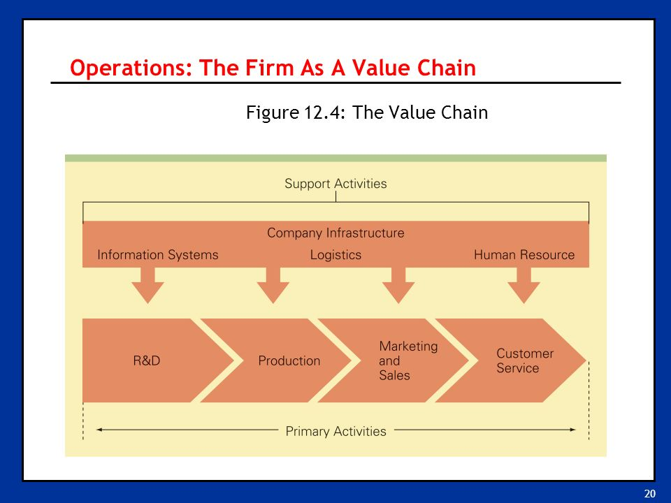 20 Operations: The Firm As A Value Chain Figure 12.4: The Value Chain
