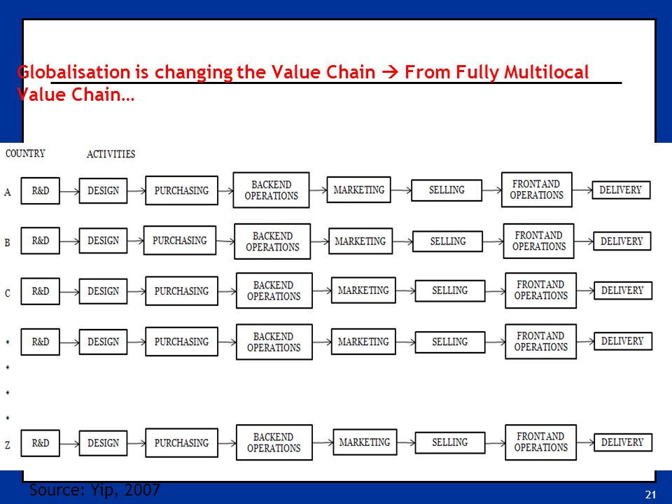 21 Globalisation is changing the Value Chain  From Fully Multilocal Value Chain… Source: Yip, 2007
