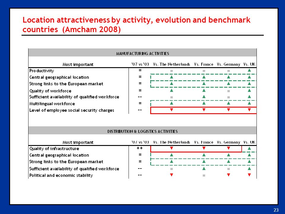 23 Location attractiveness by activity, evolution and benchmark countries (Amcham 2008)