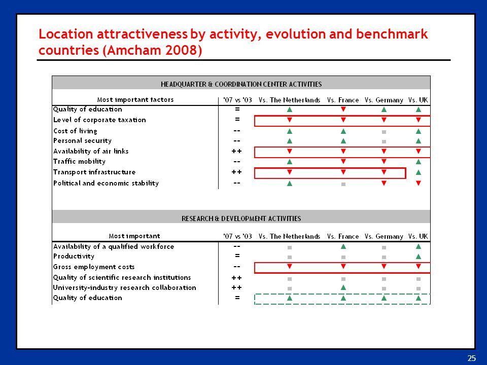 25 Location attractiveness by activity, evolution and benchmark countries (Amcham 2008)