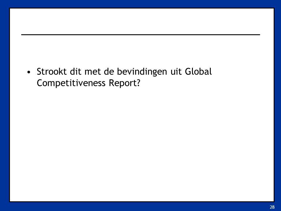 28 Strookt dit met de bevindingen uit Global Competitiveness Report