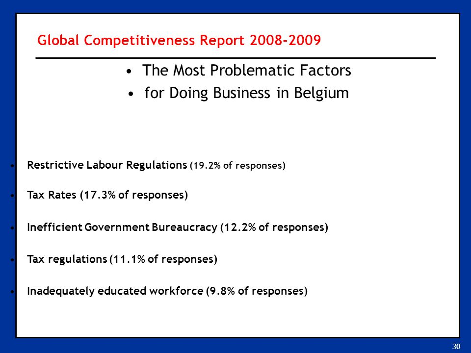 30 The Most Problematic Factors for Doing Business in Belgium Restrictive Labour Regulations (19.2% of responses) Tax Rates (17.3% of responses) Inefficient Government Bureaucracy (12.2% of responses) Tax regulations (11.1% of responses) Inadequately educated workforce (9.8% of responses) Global Competitiveness Report 2008-2009