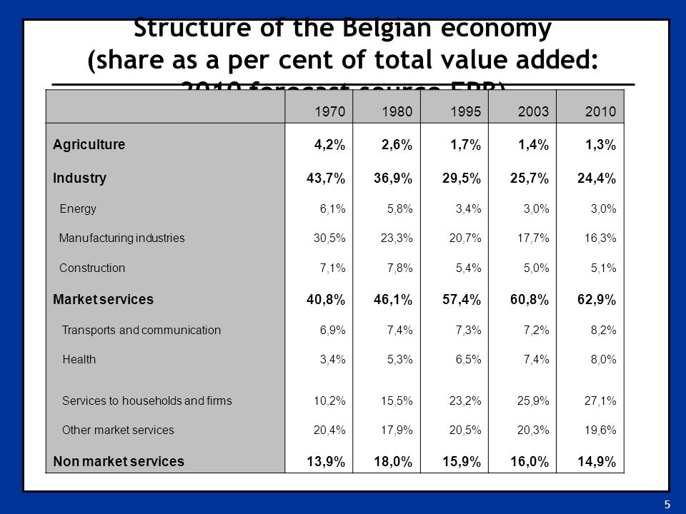 5 Structure of the Belgian economy (share as a per cent of total value added: 2010 forecast source FPB) 19701980199520032010 Agriculture4,2%2,6%1,7%1,4%1,3% Industry43,7%36,9%29,5%25,7%24,4% Energy6,1%5,8%3,4%3,0% Manufacturing industries30,5%23,3%20,7%17,7%16,3% Construction7,1%7,8%5,4%5,0%5,1% Market services40,8%46,1%57,4%60,8%62,9% Transports and communication6,9%7,4%7,3%7,2%8,2% Health3,4%5,3%6,5%7,4%8,0% Services to households and firms10,2%15,5%23,2%25,9%27,1% Other market services20,4%17,9%20,5%20,3%19,6% Non market services13,9%18,0%15,9%16,0%14,9%