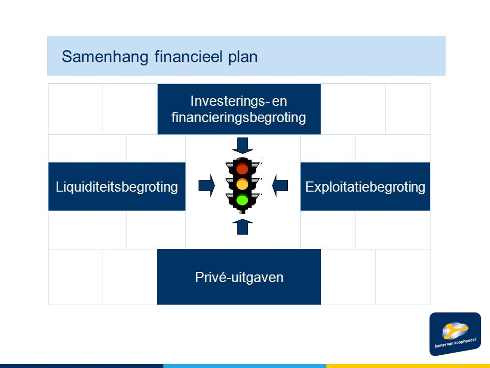 Financieringsstrategie