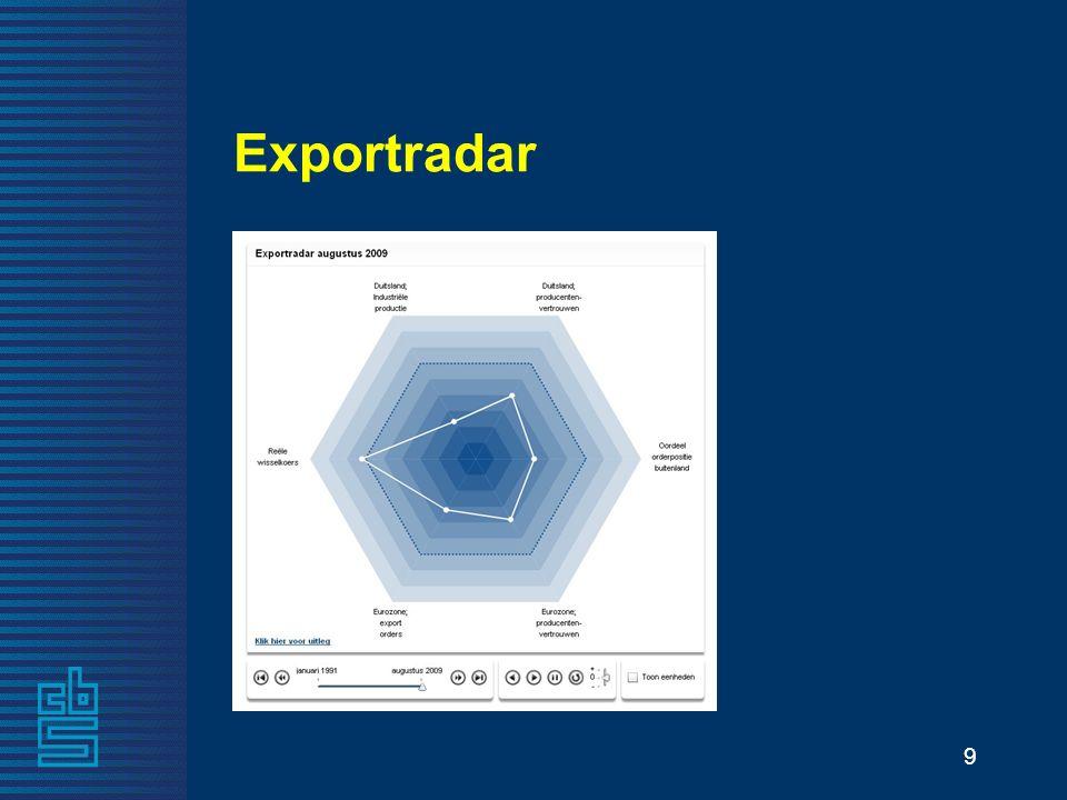9 Exportradar