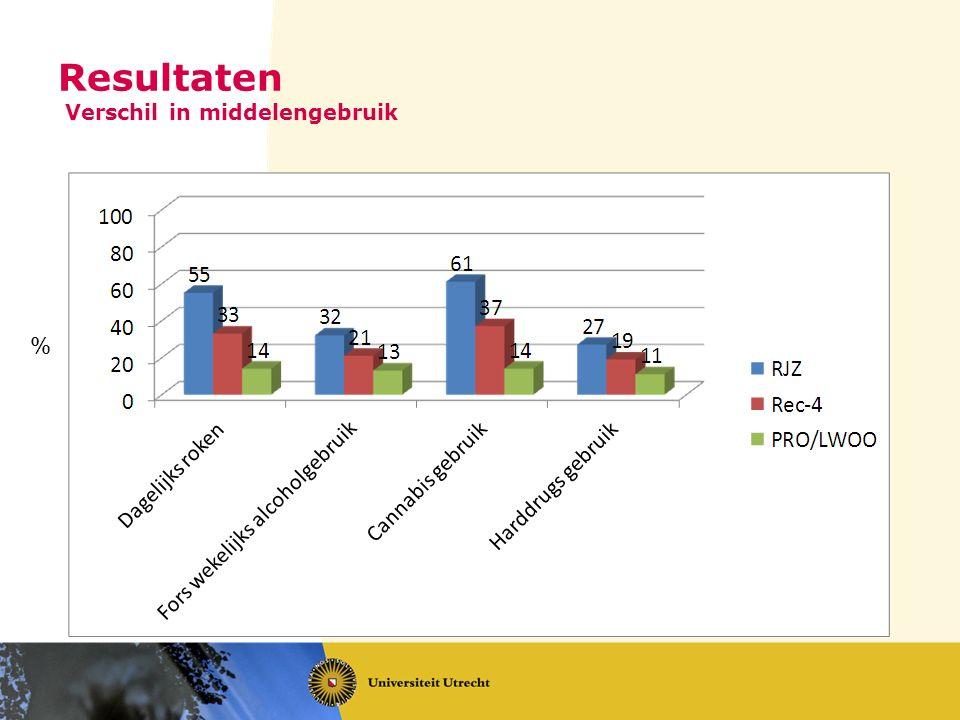 Resultaten Verschil in middelengebruik %