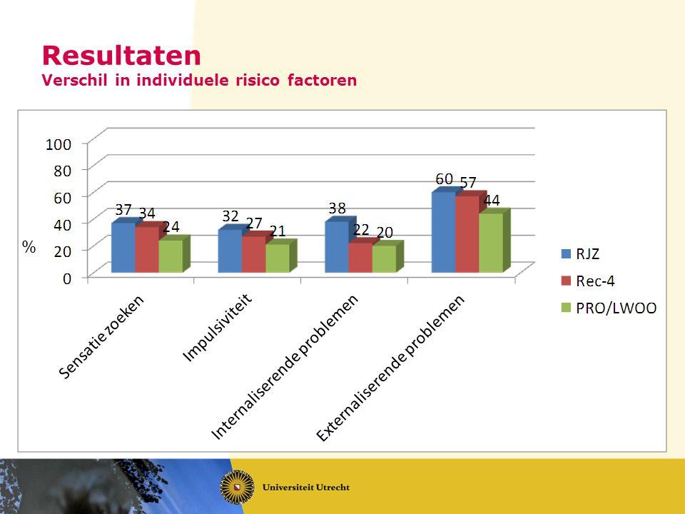 Resultaten Verschil in individuele risico factoren %