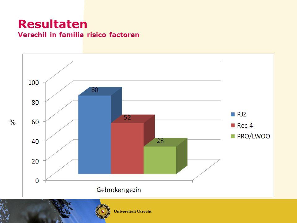 Resultaten Verschil in familie risico factoren %