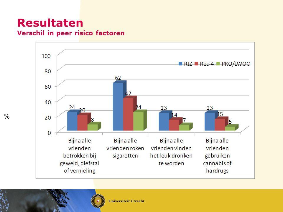 Resultaten Verschil in peer risico factoren %