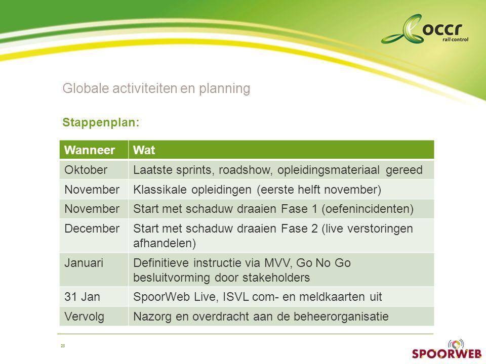 28 Globale activiteiten en planning Stappenplan: WanneerWat OktoberLaatste sprints, roadshow, opleidingsmateriaal gereed NovemberKlassikale opleidinge