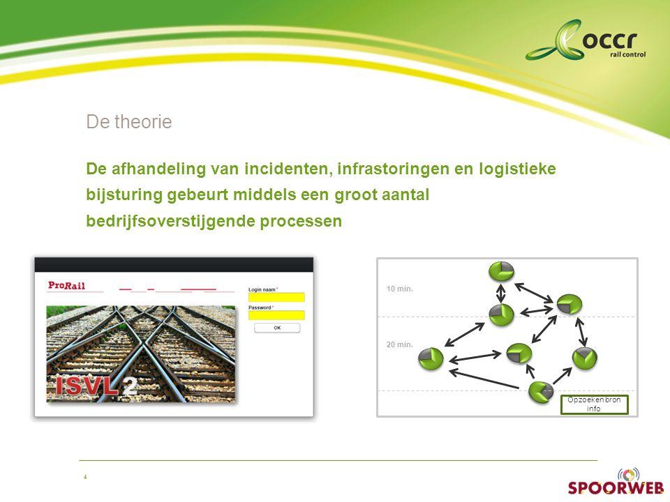 4 De theorie De afhandeling van incidenten, infrastoringen en logistieke bijsturing gebeurt middels een groot aantal bedrijfsoverstijgende processen 10 min.