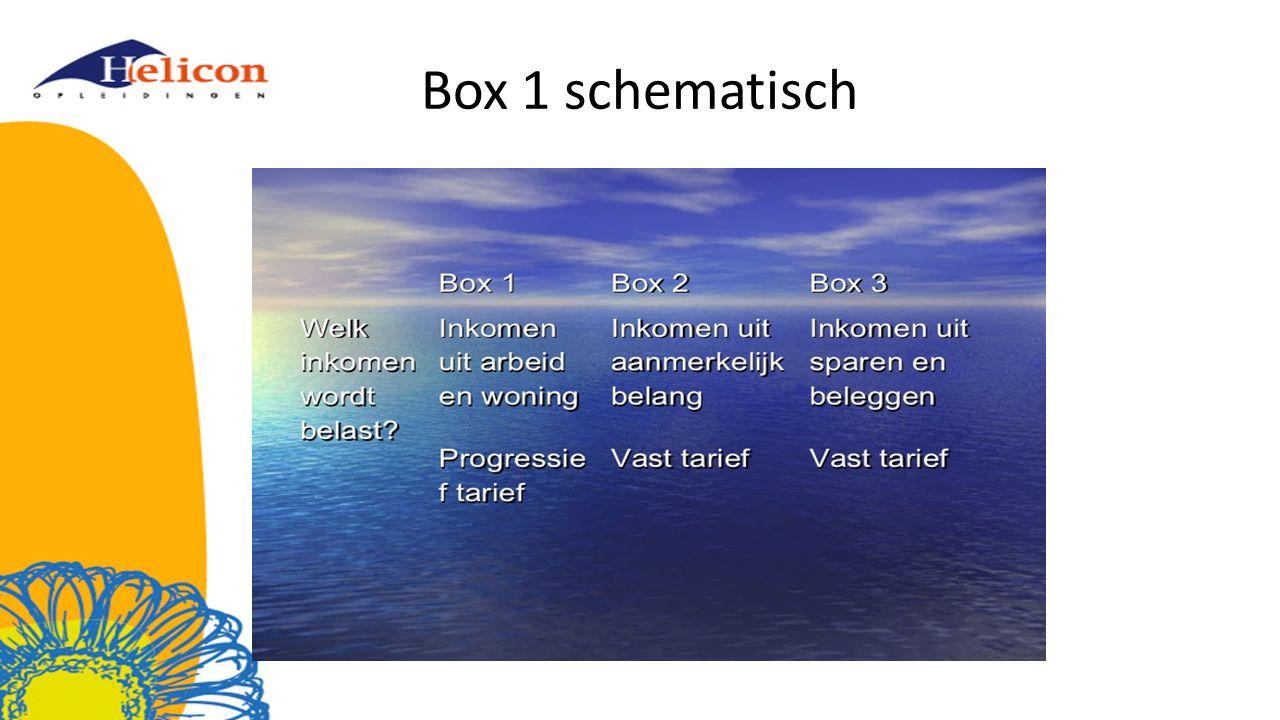 Box 1 schematisch