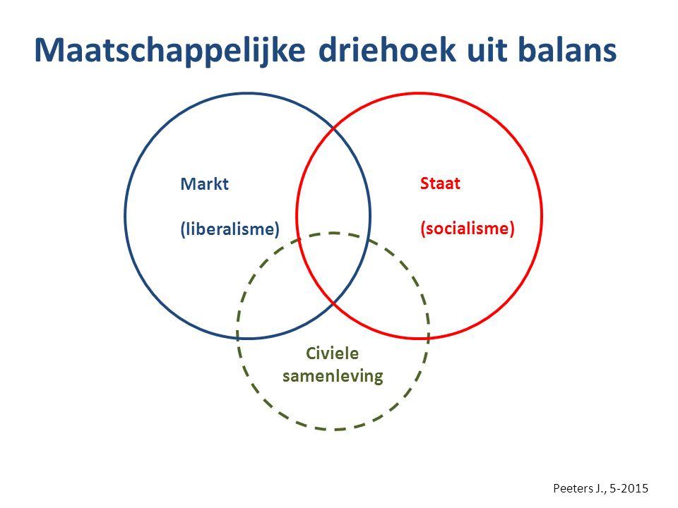 Maatschappelijke driehoek uit balans Civiele samenleving Staat (socialisme) Markt (liberalisme) Peeters J., 5-2015