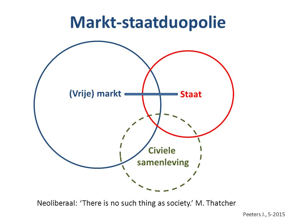 Markt-staatduopolie Civiele samenleving Staat (Vrije) markt Peeters J., 5-2015 Neoliberaal: 'There is no such thing as society.' M. Thatcher