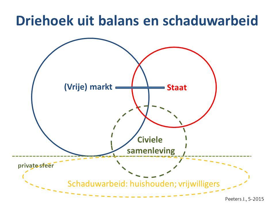 Driehoek uit balans en schaduwarbeid Civiele samenleving Staat (Vrije) markt Schaduwarbeid: huishouden; vrijwilligers private sfeer Peeters J., 5-2015
