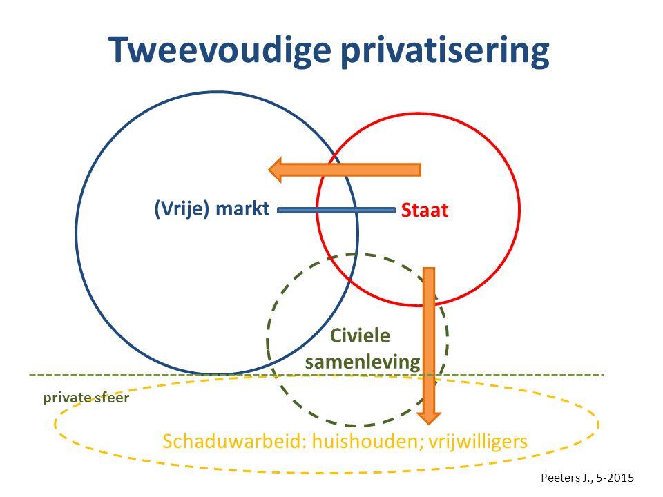 Tweevoudige privatisering Civiele samenleving Staat (Vrije) markt Schaduwarbeid: huishouden; vrijwilligers private sfeer Peeters J., 5-2015