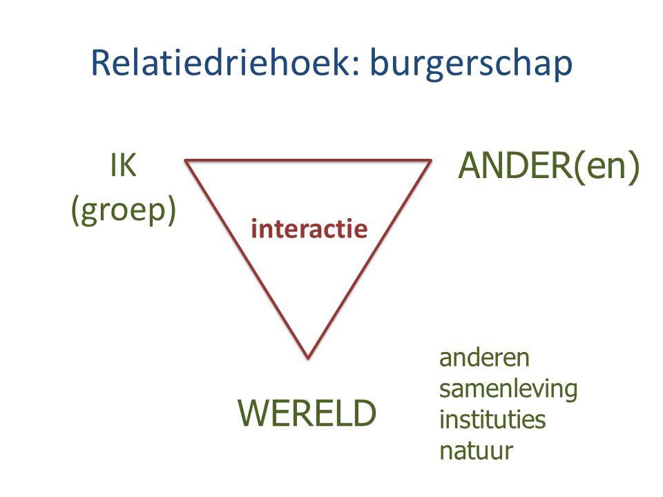 Relatiedriehoek: burgerschap IK (groep) ANDER(en) WERELD anderen samenleving instituties natuur interactie