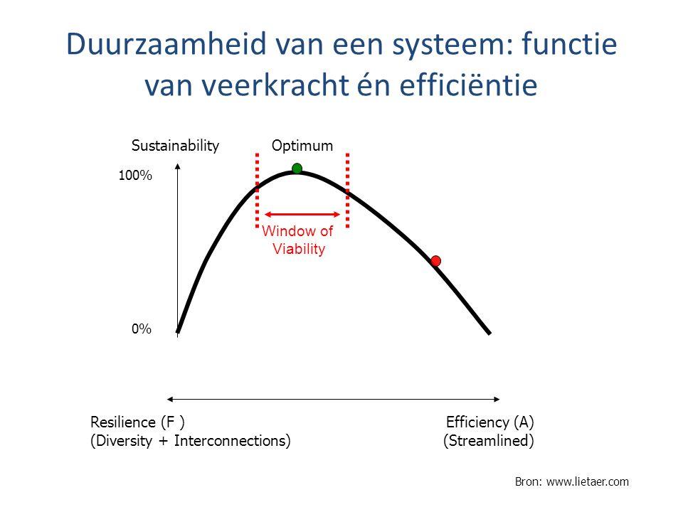 Duurzaamheid van een systeem: functie van veerkracht én efficiëntie Resilience (F ) Efficiency (A) (Diversity + Interconnections) (Streamlined) Sustai