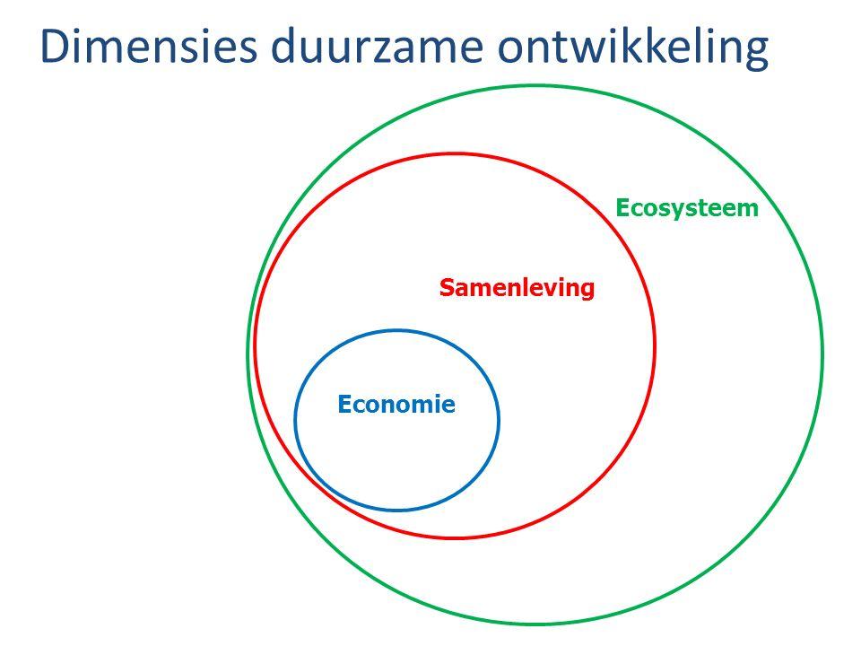 Economie Samenleving Ecosysteem Dimensies duurzame ontwikkeling
