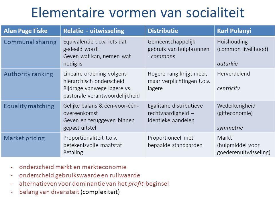 Elementaire vormen van socialiteit Alan Page FiskeRelatie - uitwisselingDistributieKarl Polanyi Communal sharing Equivalentie t.o.v. iets dat gedeeld