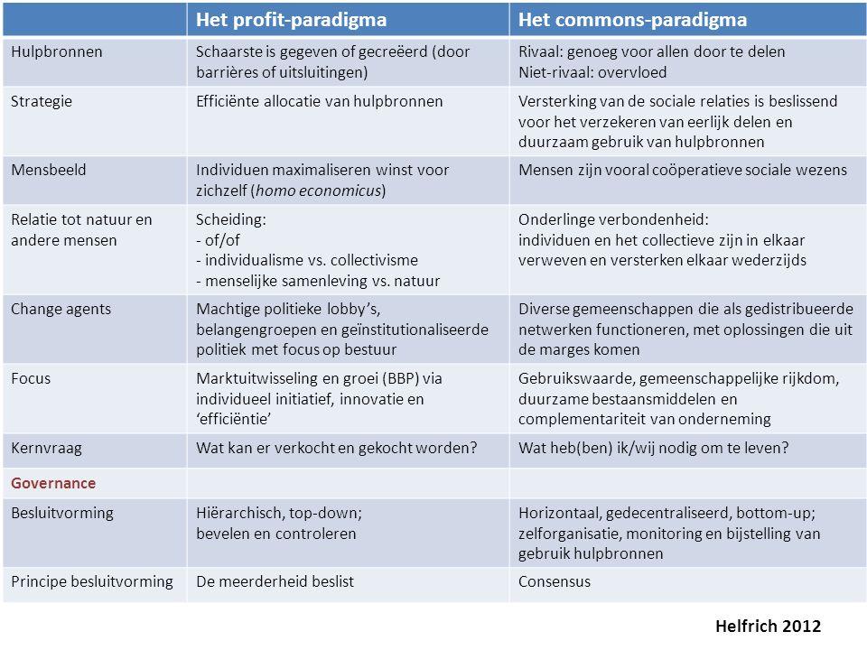 Het profit-paradigmaHet commons-paradigma HulpbronnenSchaarste is gegeven of gecreëerd (door barrières of uitsluitingen) Rivaal: genoeg voor allen doo