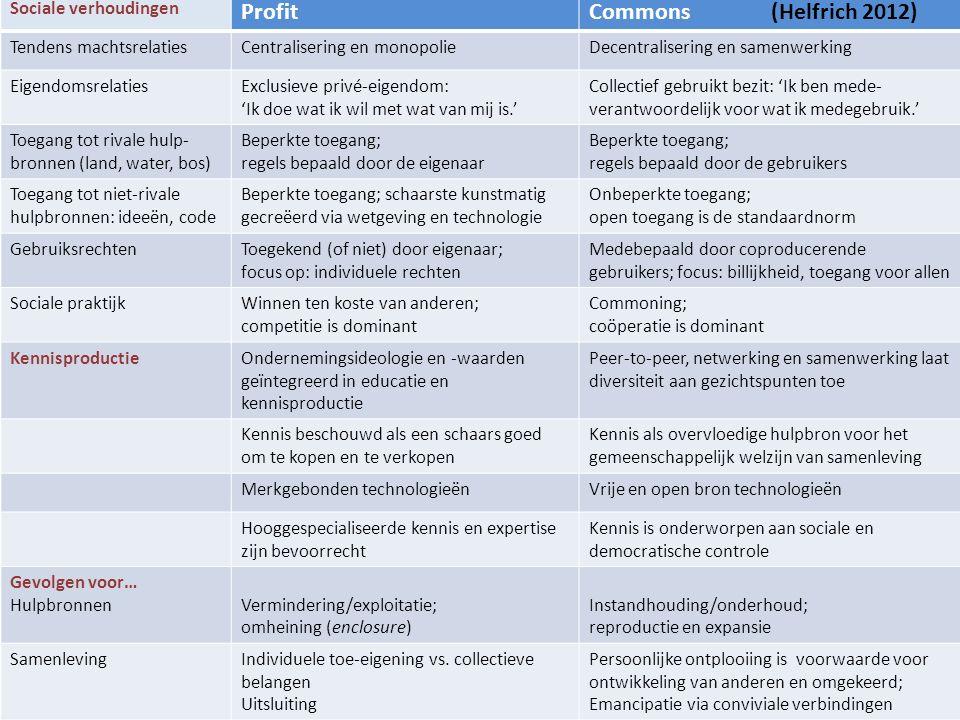 Sociale verhoudingen ProfitCommons (Helfrich 2012) Tendens machtsrelatiesCentralisering en monopolieDecentralisering en samenwerking Eigendomsrelaties