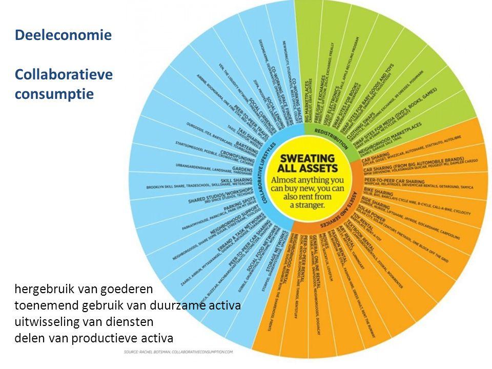 Deeleconomie Collaboratieve consumptie hergebruik van goederen toenemend gebruik van duurzame activa uitwisseling van diensten delen van productieve a