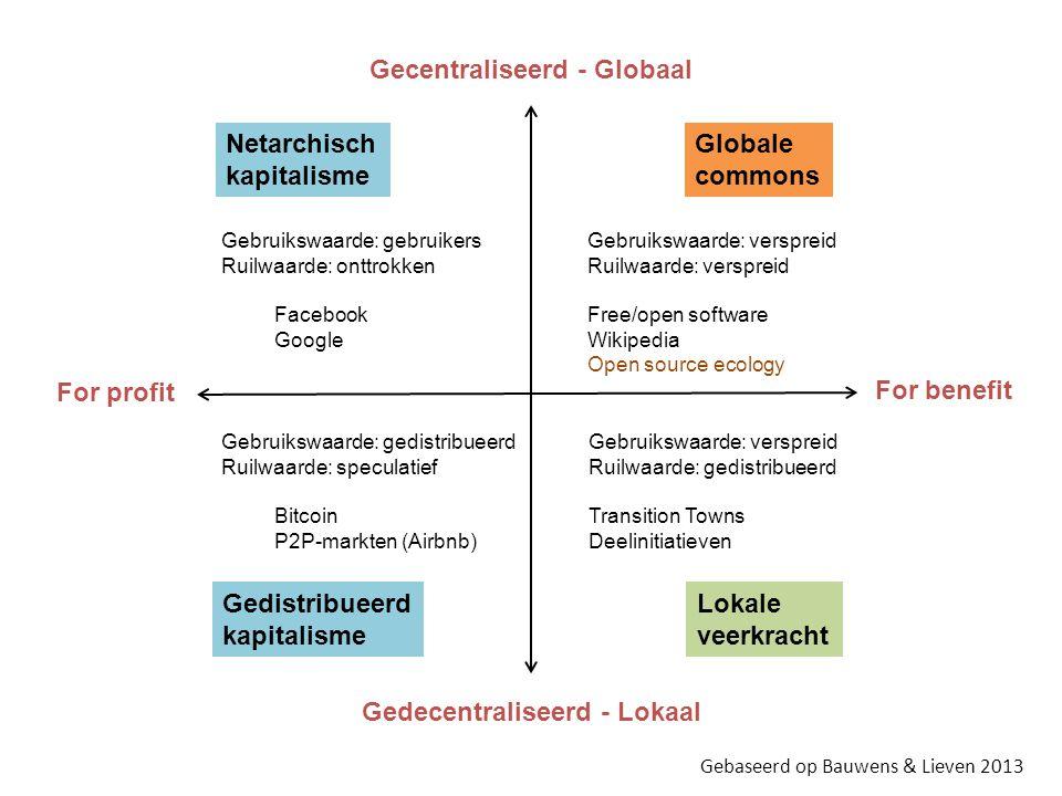 Gecentraliseerd - Globaal Gedecentraliseerd - Lokaal For profit For benefit Netarchisch kapitalisme Globale commons Gedistribueerd kapitalisme Lokale