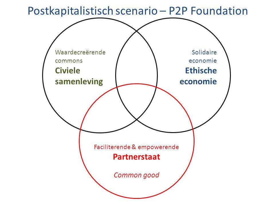 Waardecreërende commons Civiele samenleving Solidaire economie Ethische economie Faciliterende & empowerende Partnerstaat Common good Postkapitalistis
