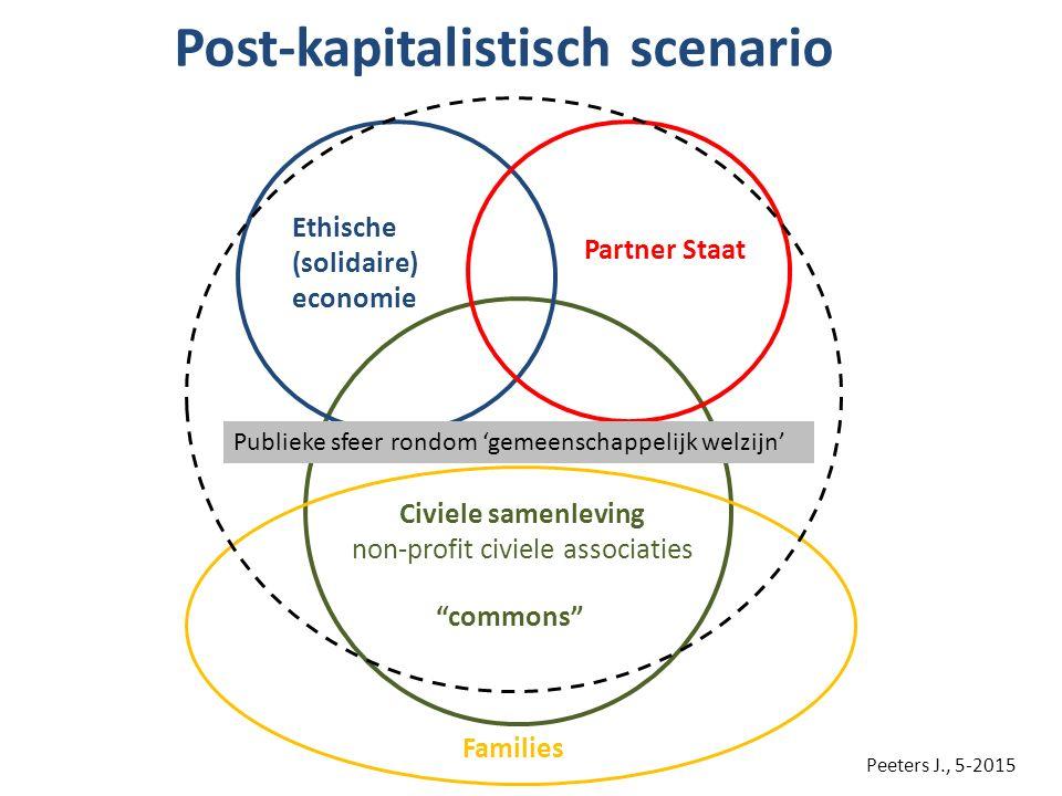 """Post-kapitalistisch scenario Civiele samenleving non-profit civiele associaties """"commons"""" Partner Staat Ethische (solidaire) economie Families Publiek"""