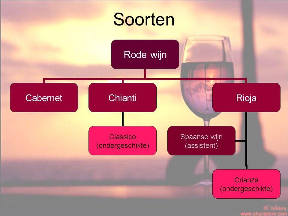 Soorten Rode wijn CabernetChianti Classico (ondergeschikte) Rioja Crianza (ondergeschikte) Spaanse wijn (assistent)