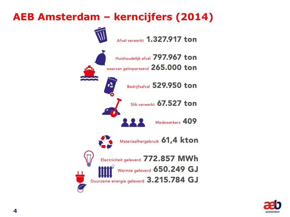 AEB Amsterdam – kerncijfers (2014) 4