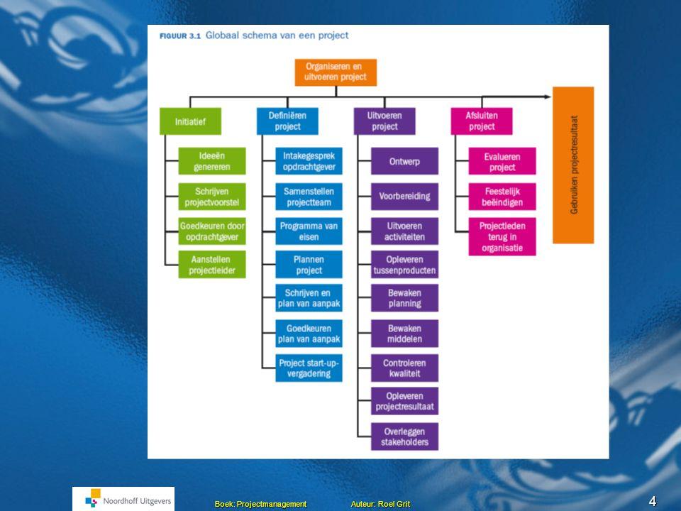 24 Boek: Projectmanagement Auteur: Roel Grit Planning – Doe onderstaande opdracht - Maak een schatting van de doorlooptijd - Maak een netwerkplanning - Bereken het kritieke pad - Maak een strokenplanningActiviteit Onmiddelijke voorgangers TijdsduurA Activiteit A -6 B Activiteit B -8 C Activiteit C A4 D Activiteit D A6 E Activiteit E B, C 3 F Activiteit F D4 G Activiteit G E, F 6 H Activiteit H B10 I Activiteit I H, G 2
