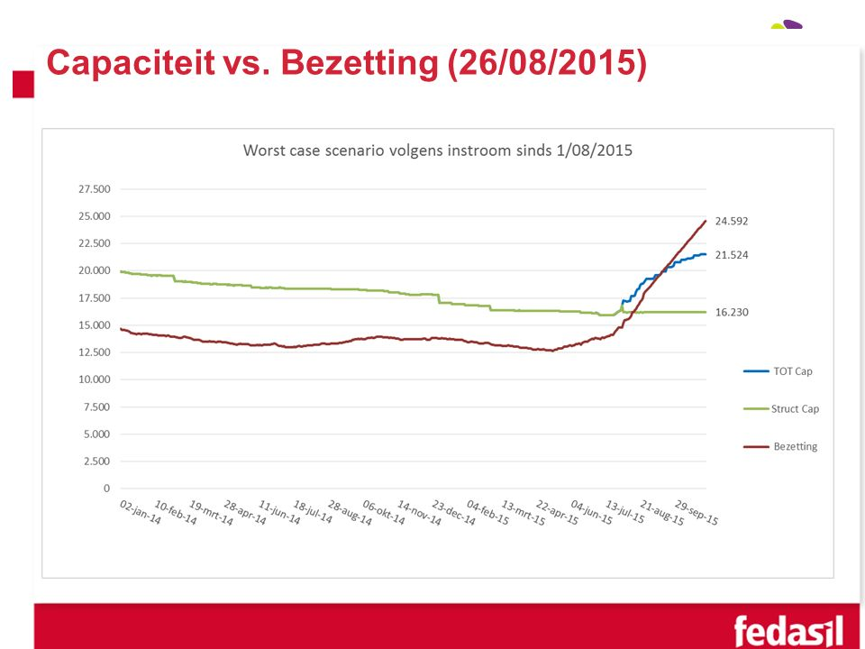 Capaciteit vs. Bezetting (26/08/2015)