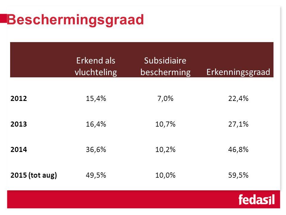 VVSG - Beschermingsgraad Erkend als vluchteling Subsidiaire beschermingErkenningsgraad 201215,4%7,0%22,4% 201316,4%10,7%27,1% 201436,6%10,2%46,8% 2015 (tot aug)49,5%10,0%59,5%