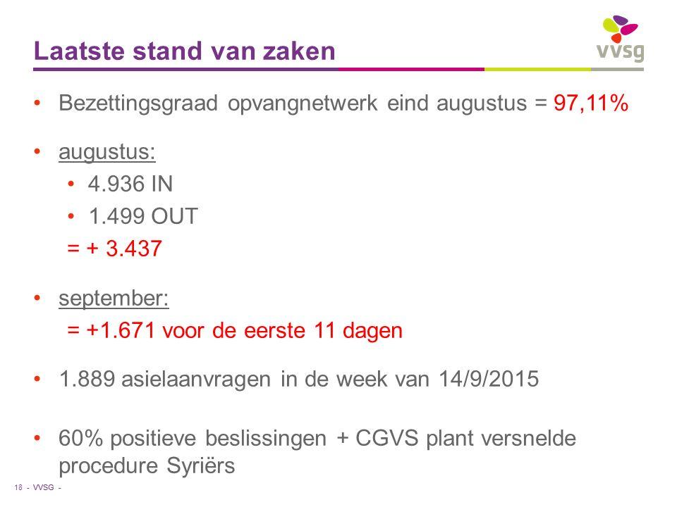 VVSG - Laatste stand van zaken 18 - Bezettingsgraad opvangnetwerk eind augustus = 97,11% augustus: 4.936 IN 1.499 OUT = + 3.437 september: = +1.671 voor de eerste 11 dagen 1.889 asielaanvragen in de week van 14/9/2015 60% positieve beslissingen + CGVS plant versnelde procedure Syriërs