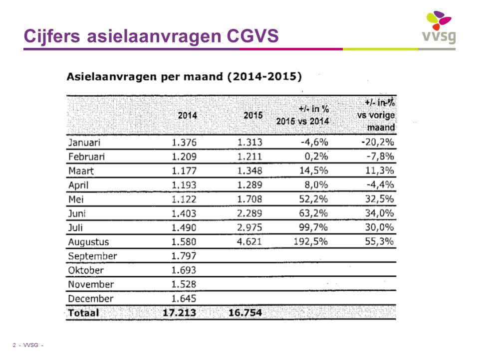 VVSG - Cijfers asielaanvragen CGVS 3 -